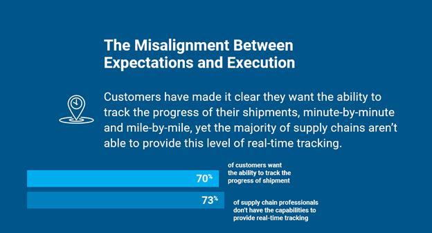 customer shipment tracking stats