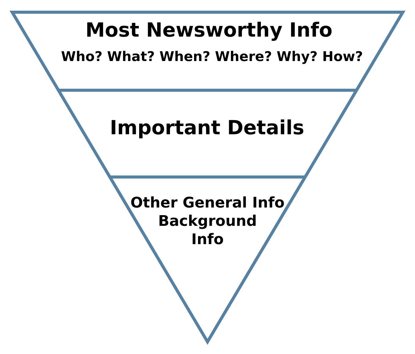 inverted triangle for newsworthy info