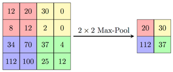 pooling function