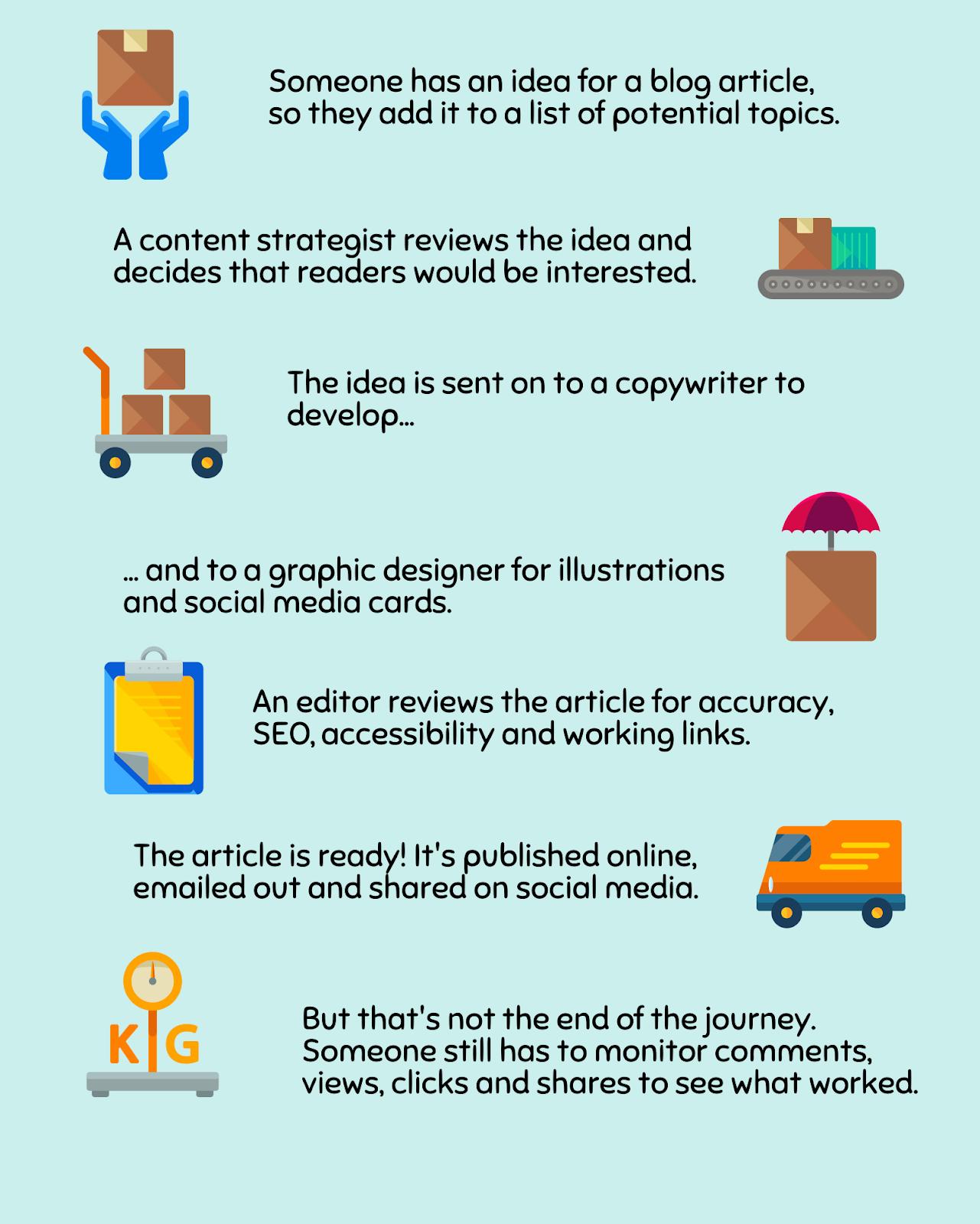 content workflow