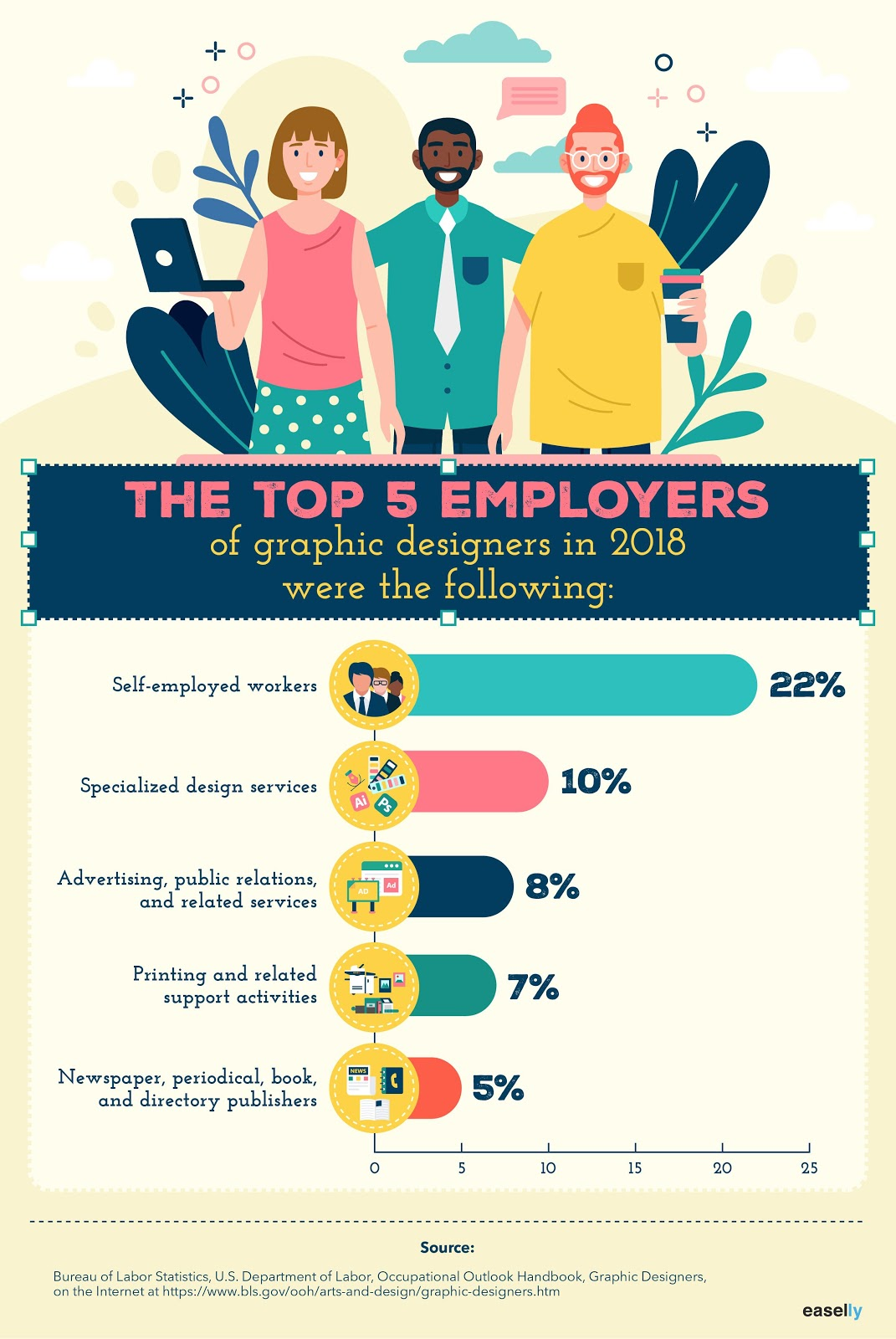 employers of graphic designers infographic