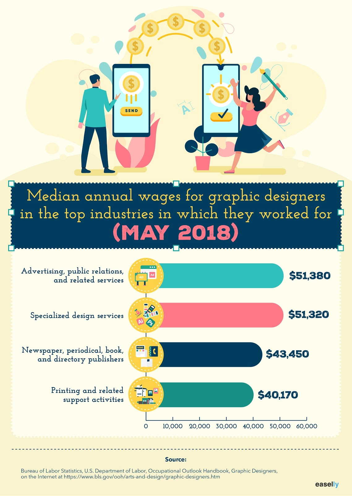 graphic design salary infographic