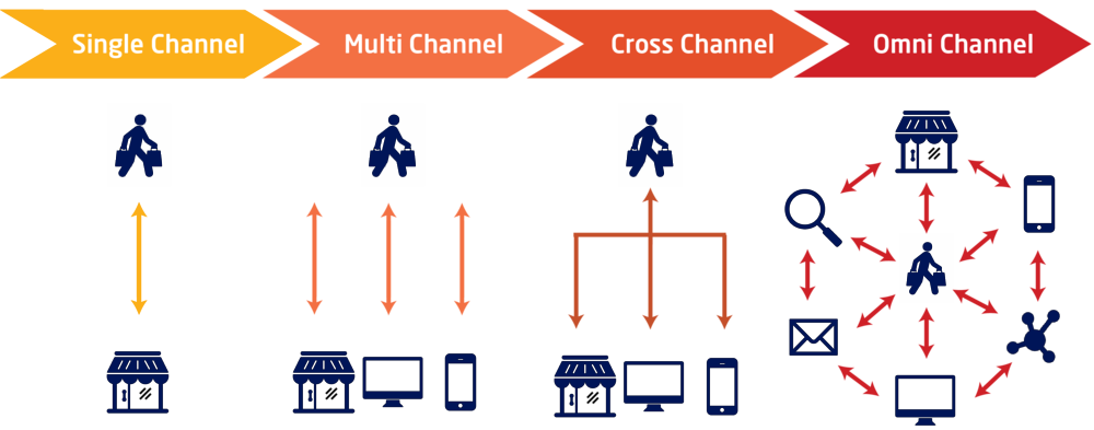 single multi cross omnichannel