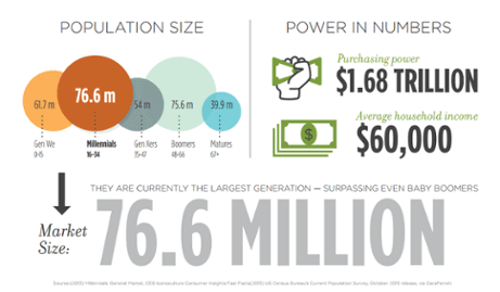 Millennials hold a significant portion of buying power