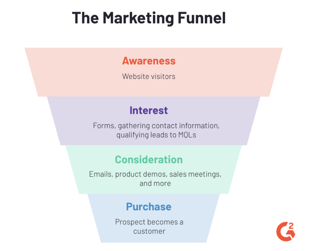 how CTAs and CRO work in the marketing funnel