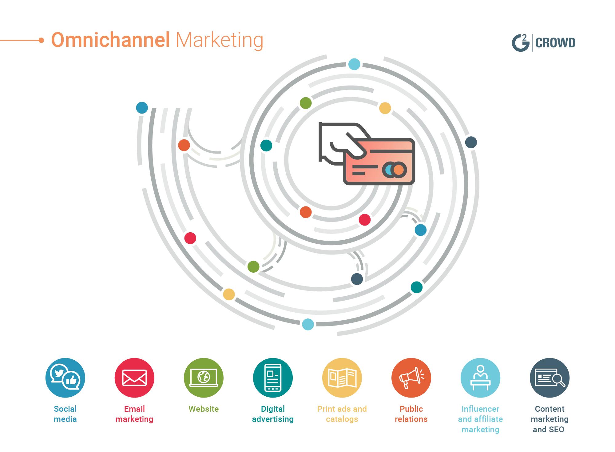 omnichannel-marketing