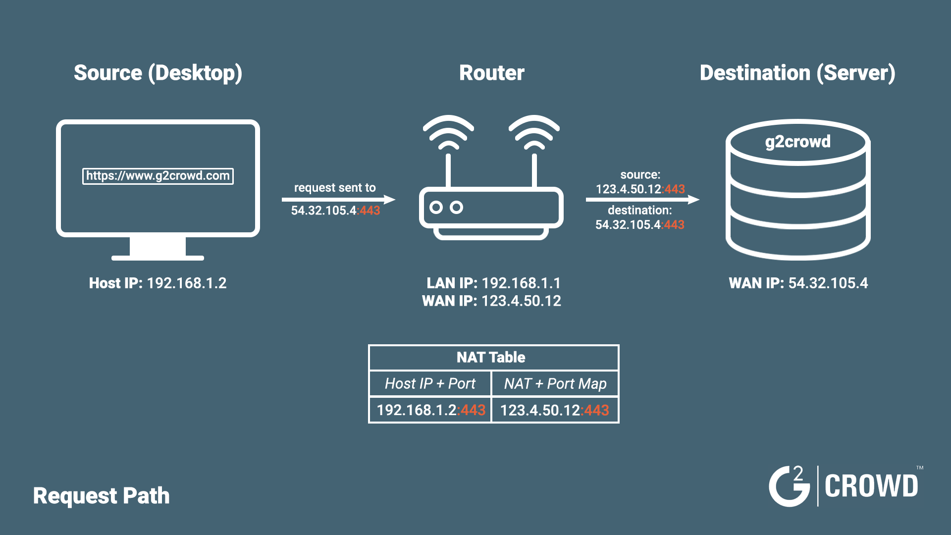 what-is-port-forwarding