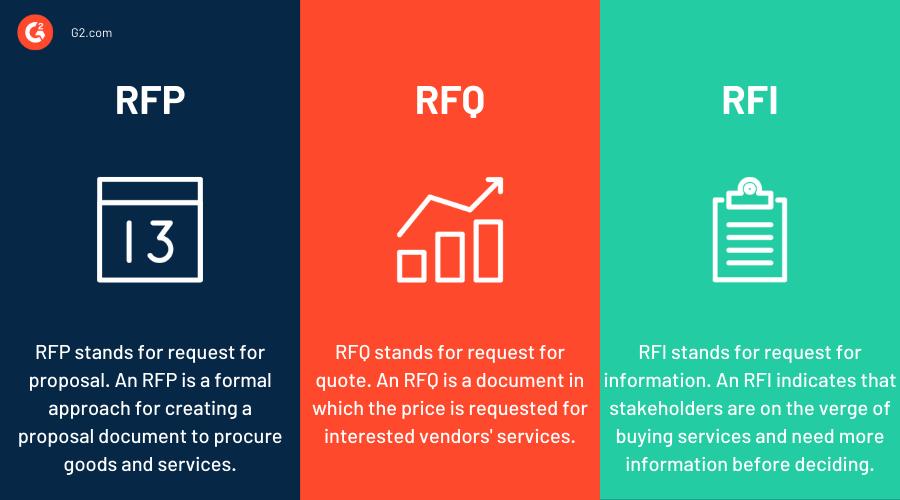 RFP vs RFQ vs RFI