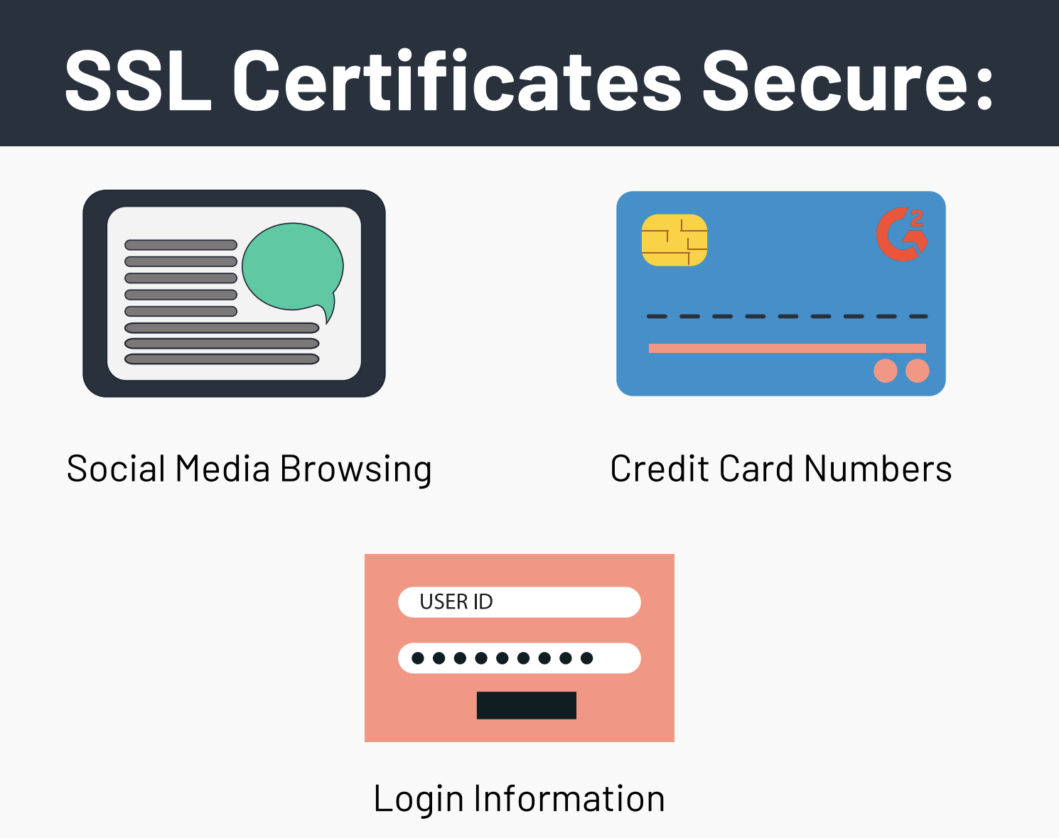 What is Secure with an SSL Certificate