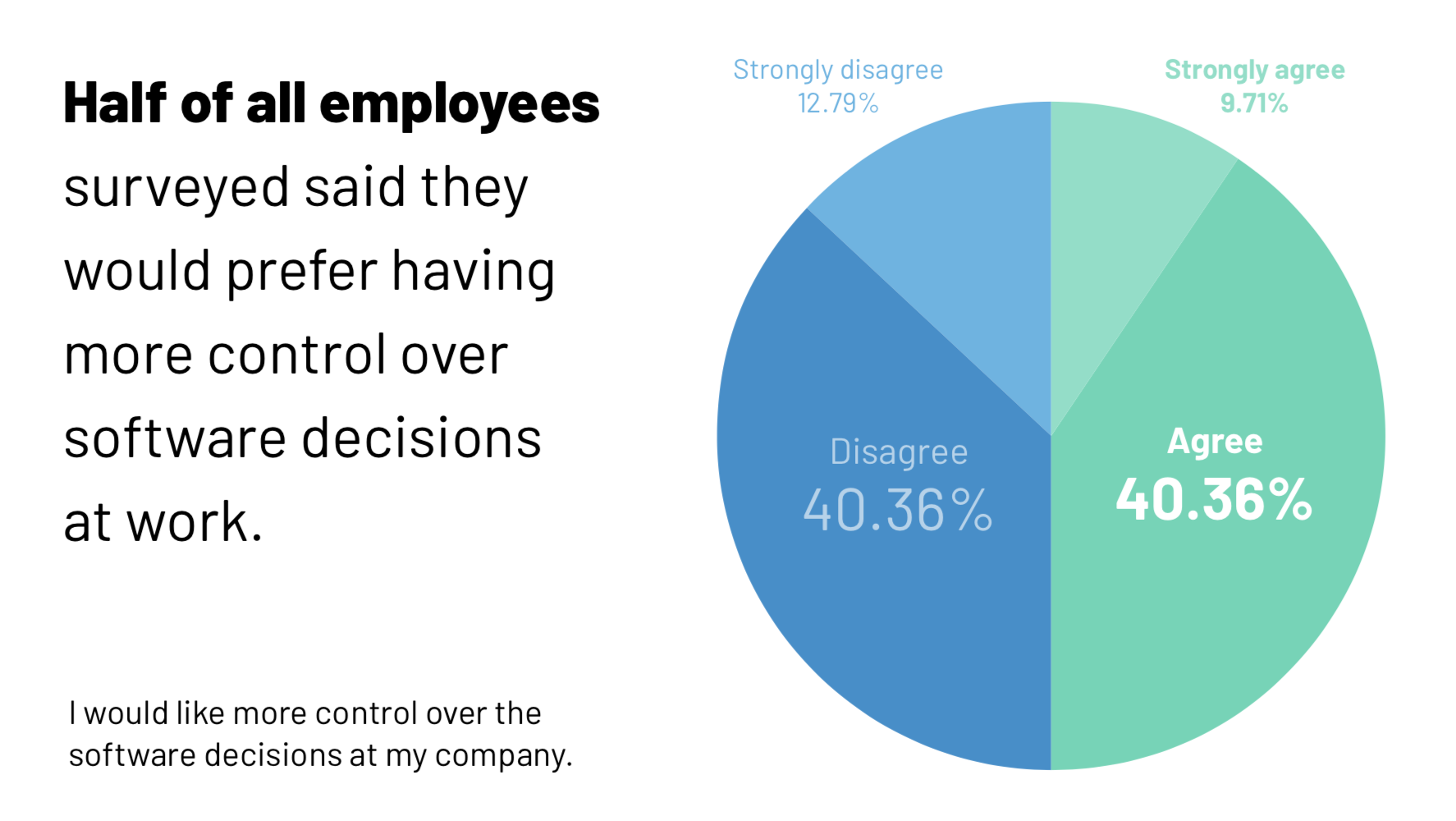 Employees want more software control