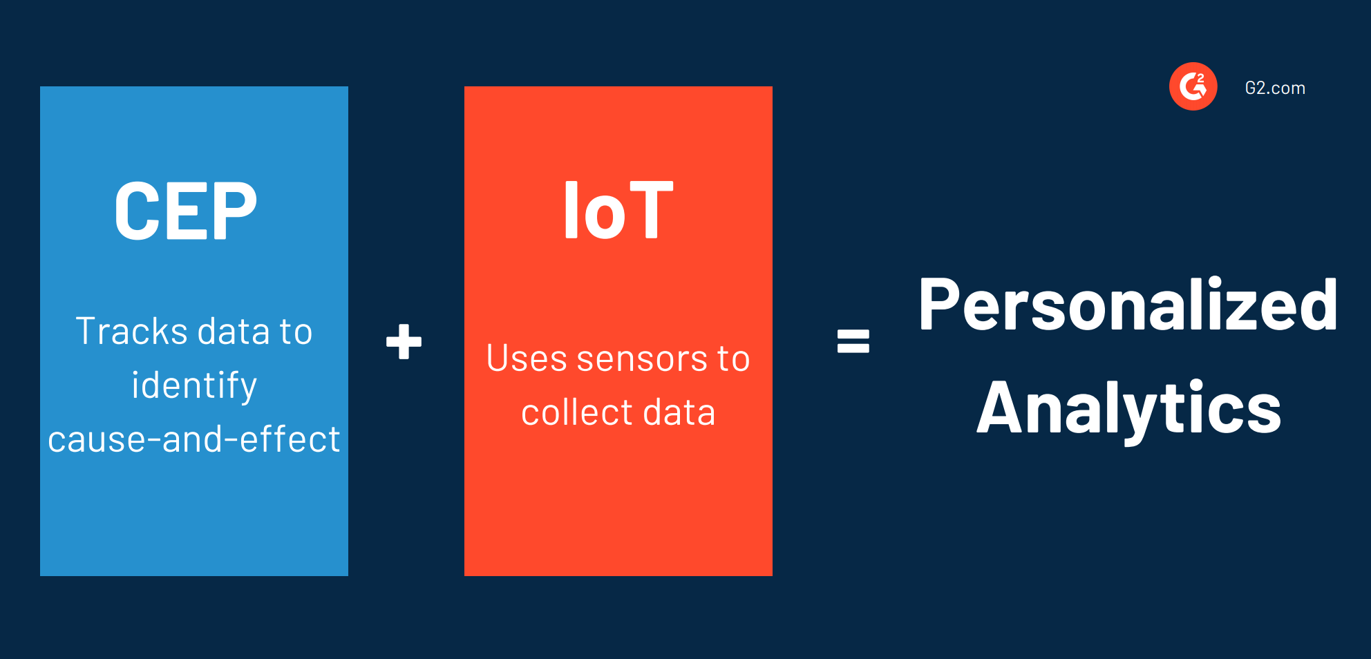 CEP and IoT