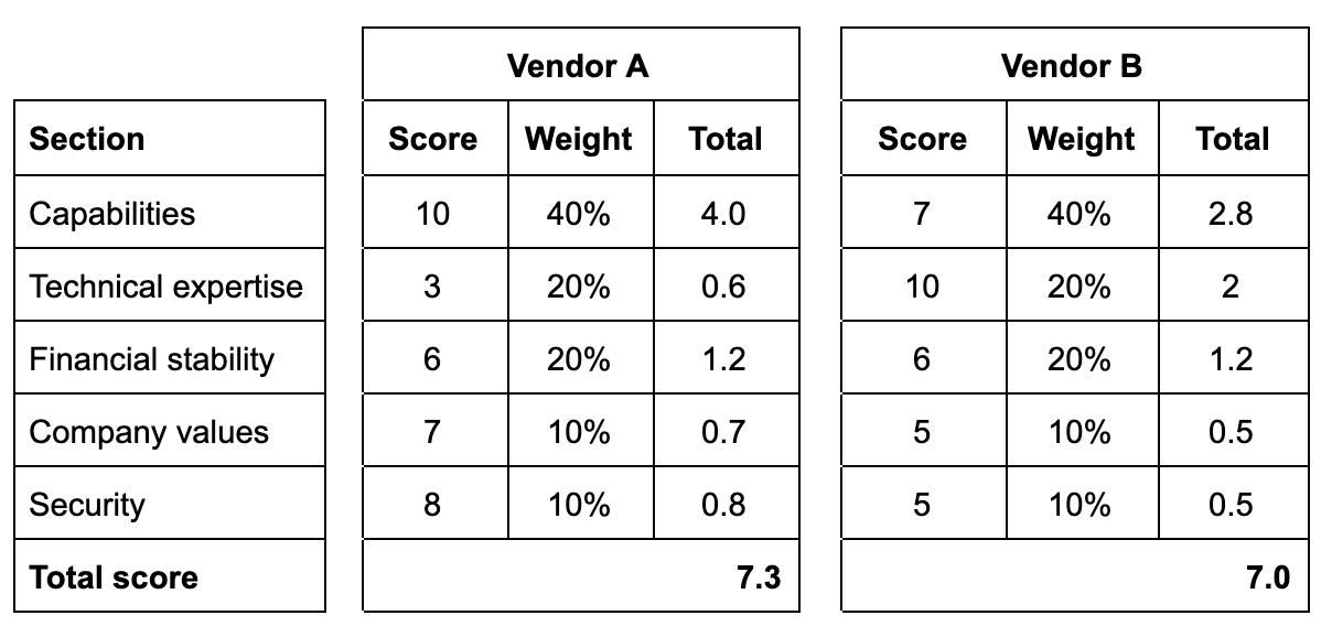 strategic sourcing  vendor a vs b