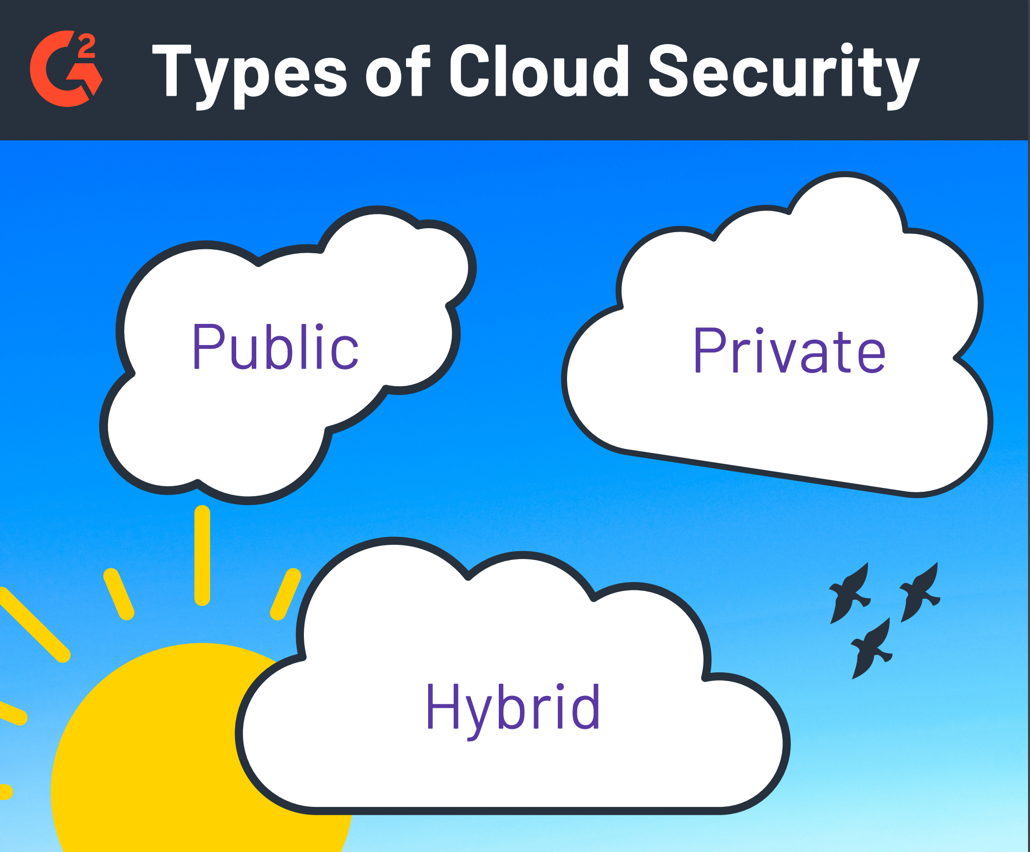 Types of Cloud Security