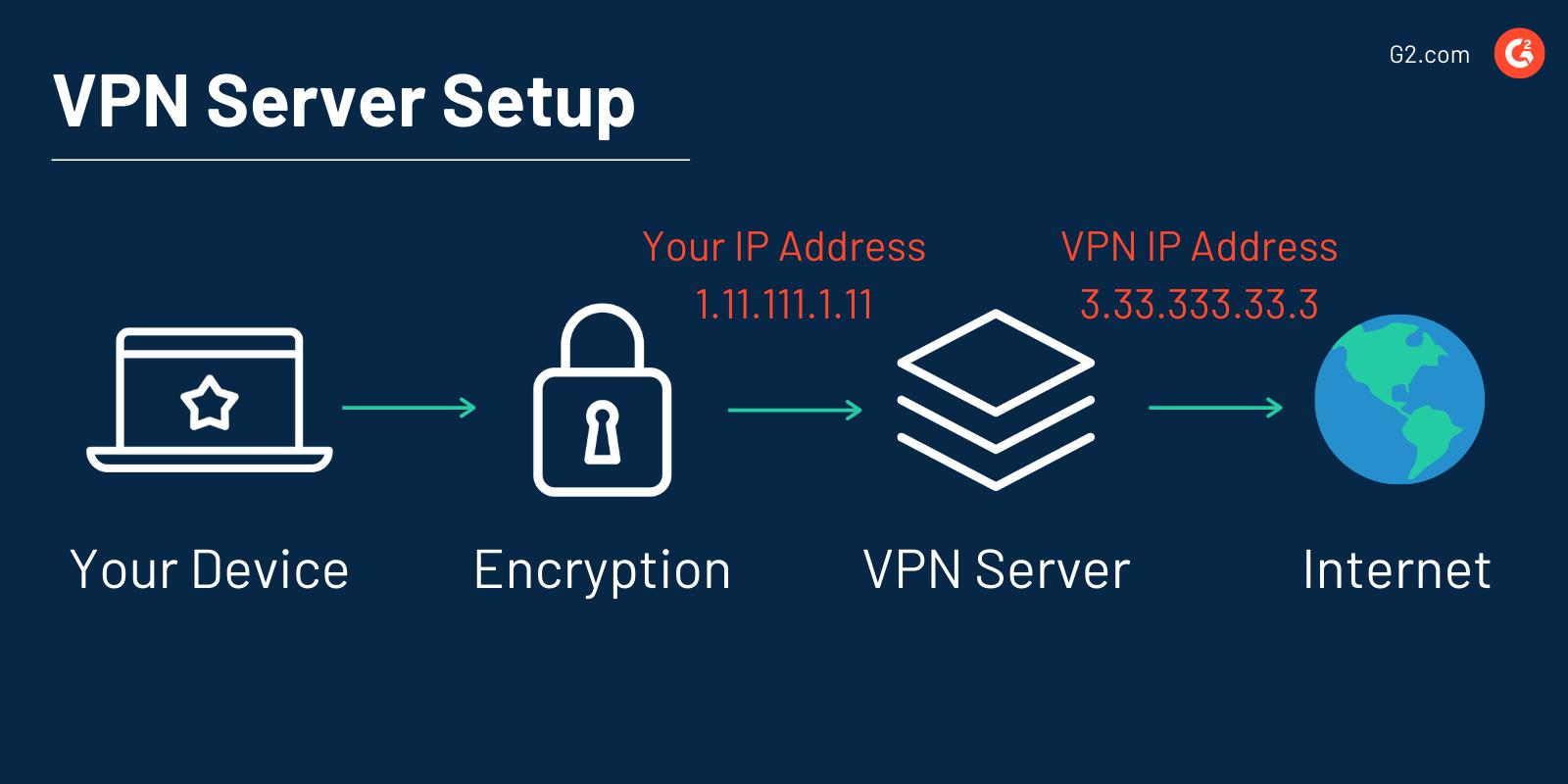 VPN server setup
