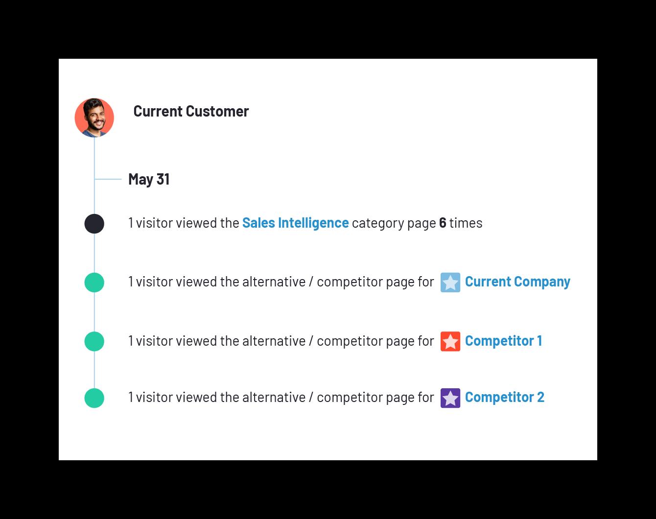 g2-sell-buyer-intent-data-screenshot-for-customer-success@2x