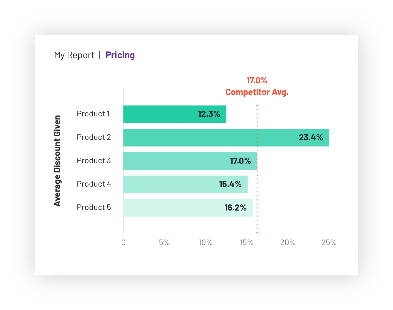 g2-sell-competitive-insights-screenshot-pricing@2x