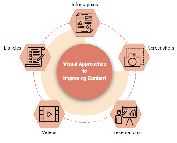visual approaches to improving content