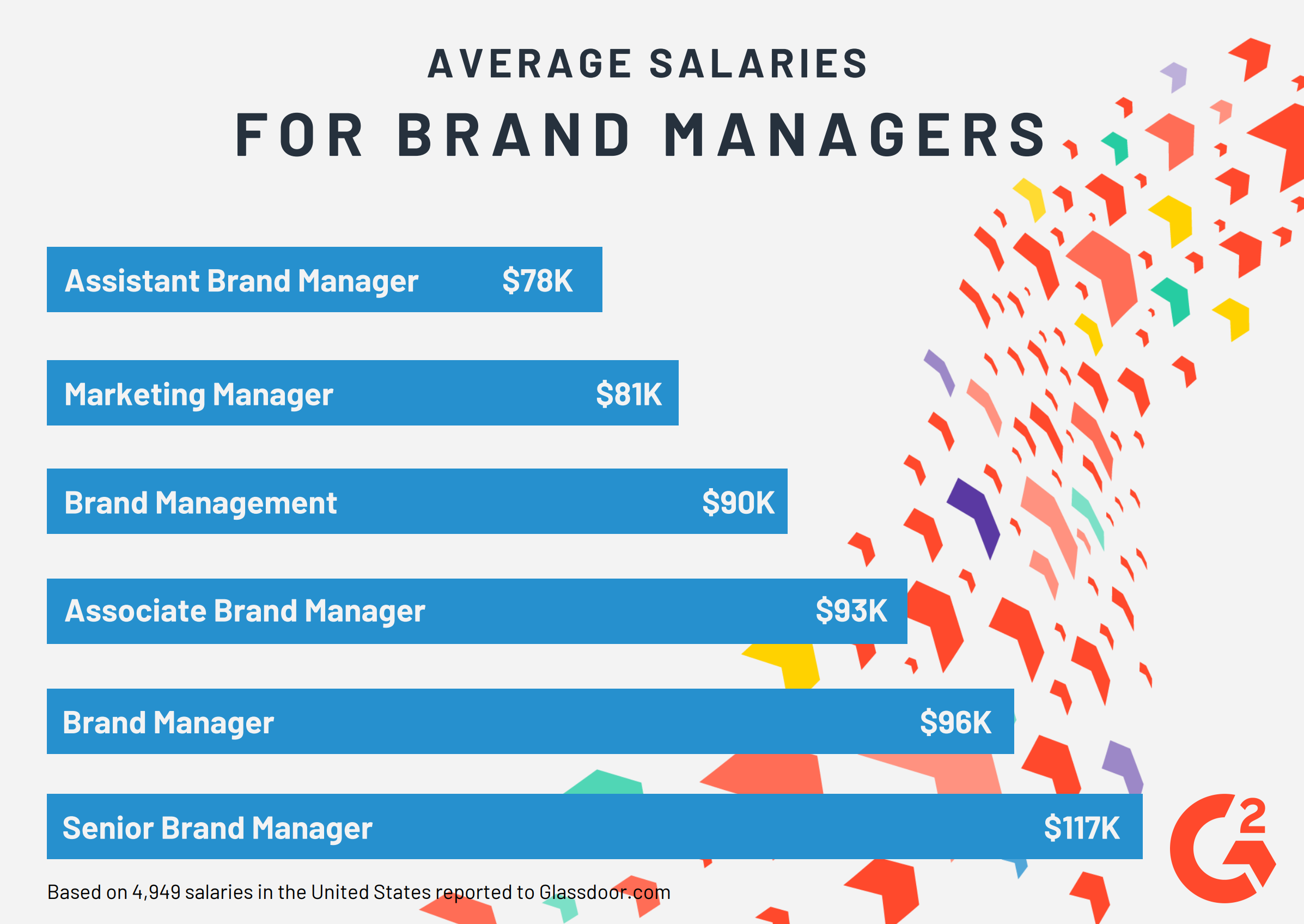 Brand Manager Salaries