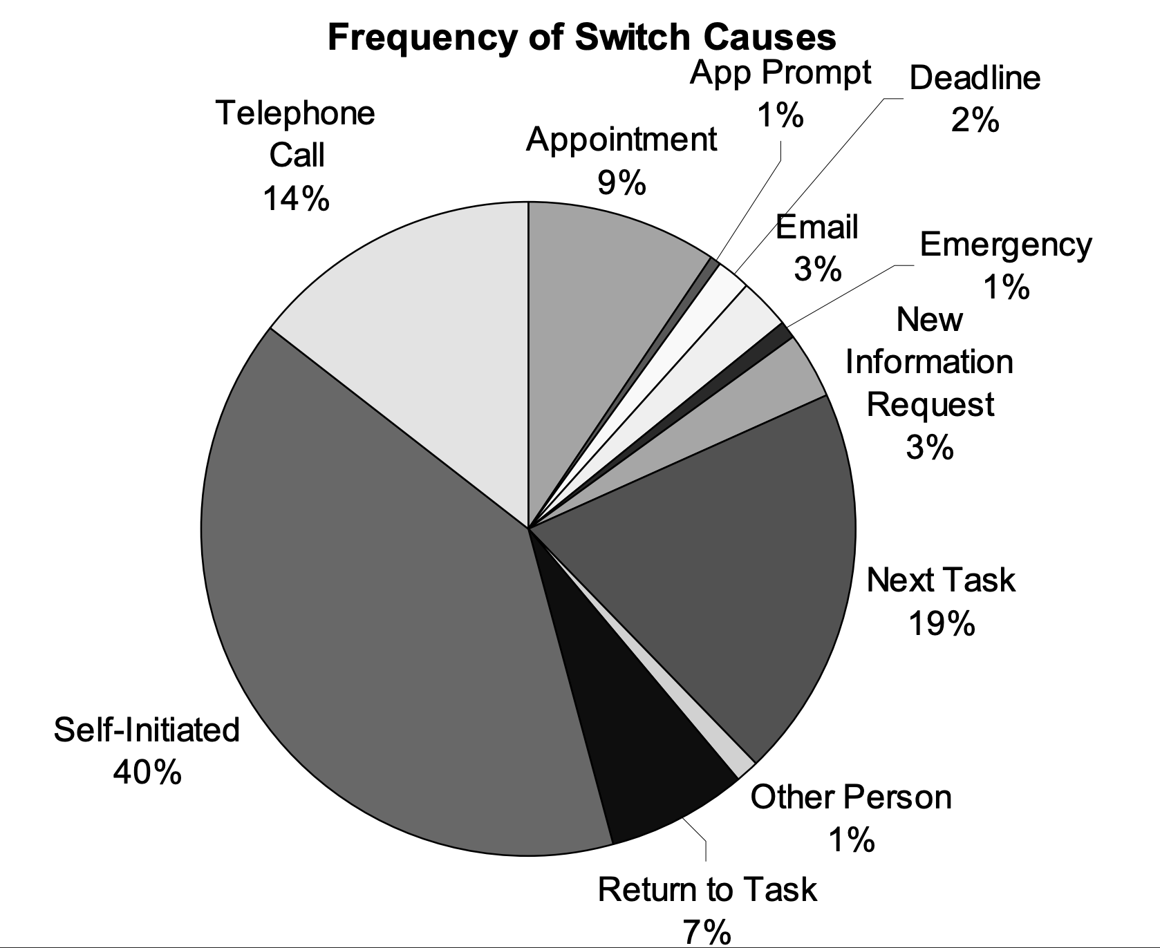 causes-of-task-switching