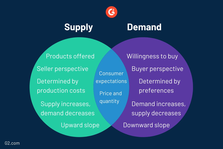 supply-vs-demand