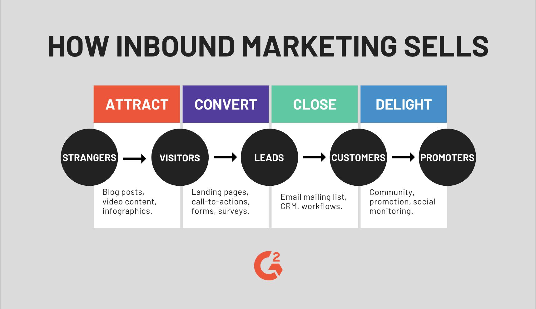 how inbound marketing sells
