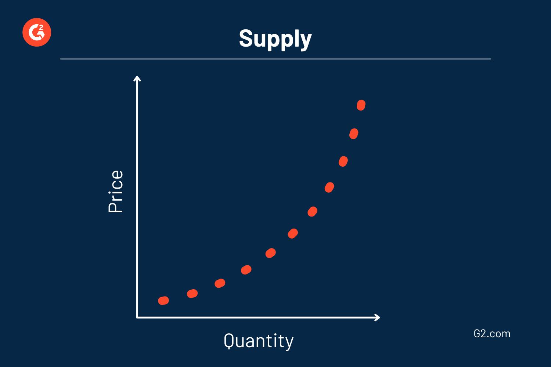 supply-curve