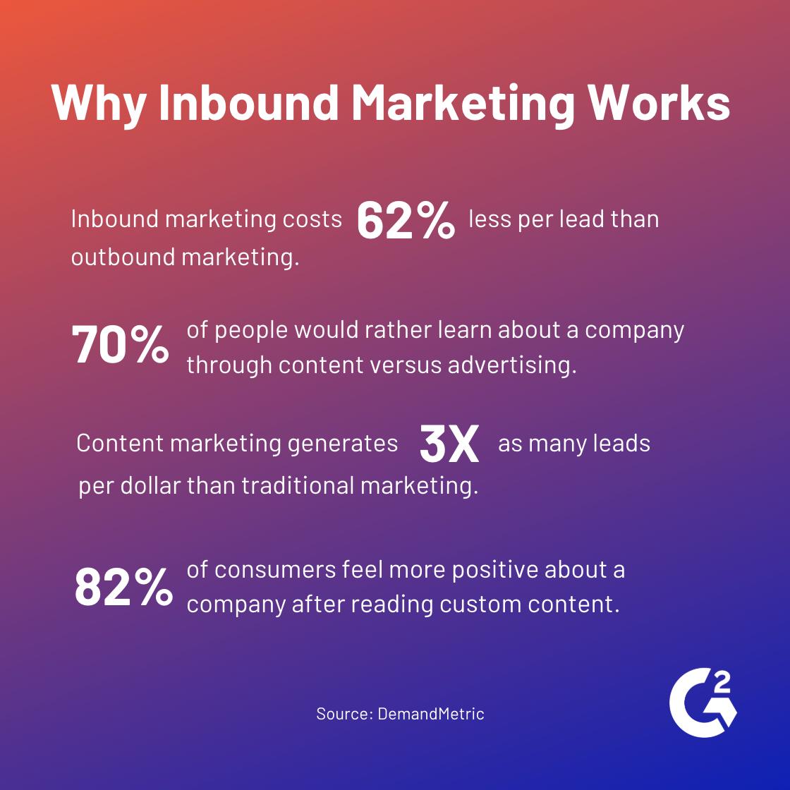 why inbound marketing works